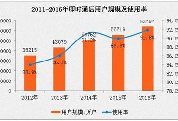 2016年即时通信应用使用情况分析:用户占总网民91.1%