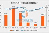 2017年2月广州各区房价排名:从化区房价破万