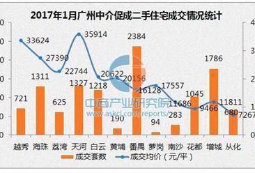 2017年1月广州各区二手房房价排名