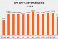 2017年2月上海车牌竞价情况预测分析:个人额度减2千多辆(附全文)