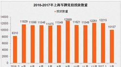 2017年2月上海車牌競價情況預測分析:個人額度減2千多輛(附全文)