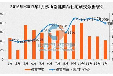 1月佛山新房均价降至万元以下(附各区房价排名)
