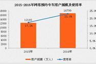 2016年网约车市场规模分析:网约出租车用户增长41.7%