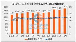 2016年四川社会消费品零售总额1.55万亿