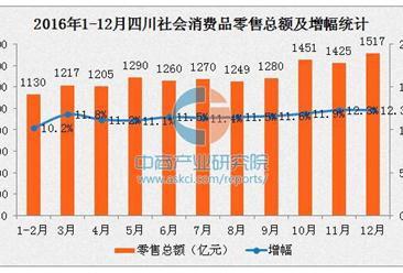 2016年四川社會消費品零售總額1.55萬億