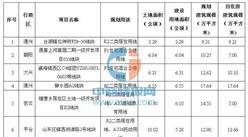 近期北京将供应6宗自住房用地 能建自住房近7000套