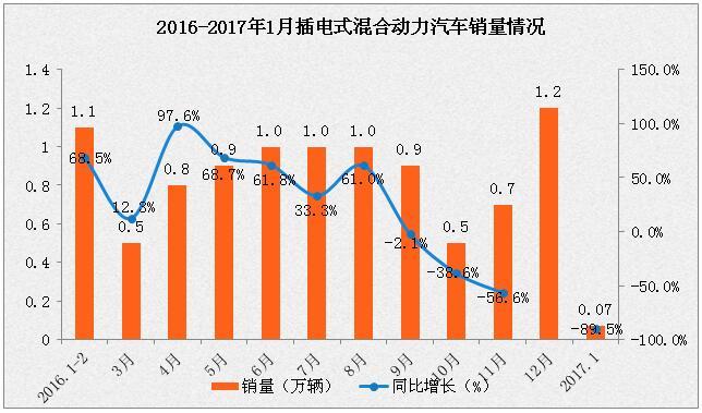 2017年1月新能源汽车产销量及排名情况分析(附图表)