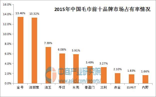 中国毛巾十大品牌排行榜
