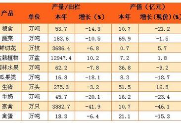 2016年北京市农林牧渔总产值338.1亿元  同比下降8.2%(附图表)
