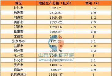 2016年湖南省13城市GDP排名情况分析:6市州超2000亿