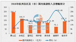 2016年杭州旅游总收入2571.84亿 实现两位数增长