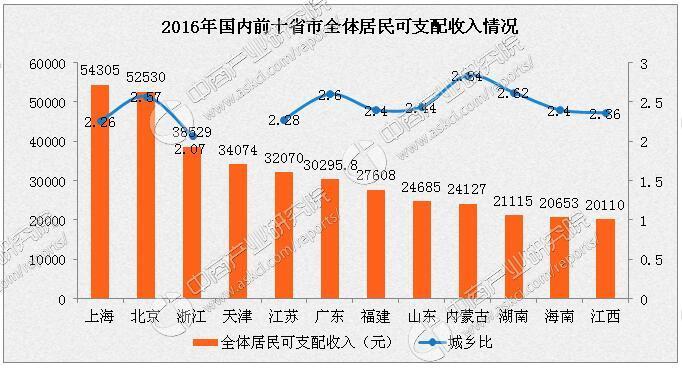各省市人均收入排名分析 上海第一 广东第八 附榜单
