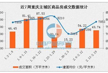 2017年2月重庆各区房价排名:渝中区南岸区均价破万