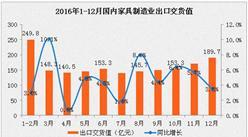 2016年1-12月家具行业运行情况:产销率下降0.3%(图)