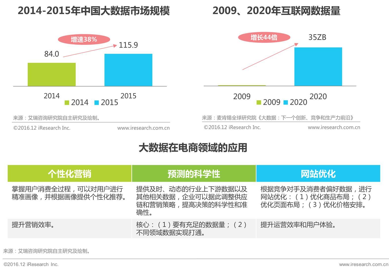 2017中国移动电商行业发展趋势