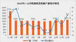 2016年1-12月造纸行业市场运行情况分析:利润同比增长28.7%