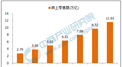 """2017年中国""""互联网+""""行业市场前景分析报告"""