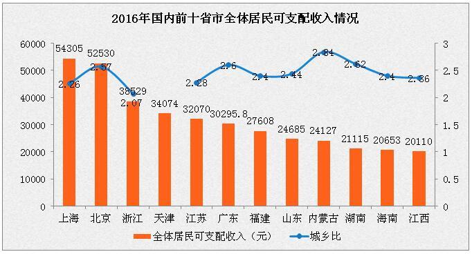 2016年各省市人均收入排名分析:上海第一 广东第八(附榜单)