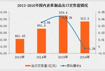 2016年皮革行业运行情况分析:皮革制品制造利润下降0.6%
