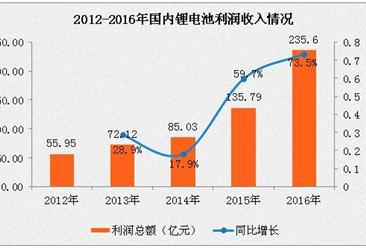 2016年电池制造业市场运行情况分析:锂电池利润增长73.5%