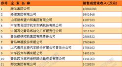 2016青島制造業收入50強企業排行榜