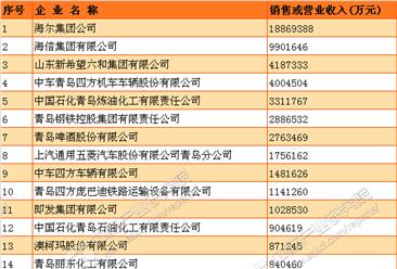 2016青岛制造业收入50强企业排行榜