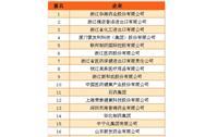 2016年中国医药保健品出口企业排名(Top 30)