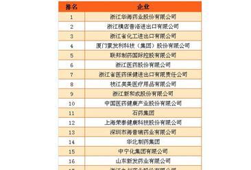 2016年中國醫藥保健品出口企業排名(Top 30)