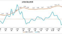 2017年2月第3周豆粕价格走势分析(附图)