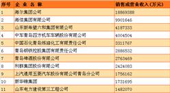 2016青島百強企業排行榜:海爾排名第一