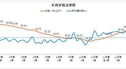 2017年2月第3周羊肉价格走势分析:价格还将下跌