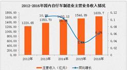 2016年自行车制造业市场运行情况分析:利润增长3.9%