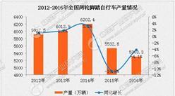 一季度自行车制造业市场运行情况分析:两轮脚踏自行车3月产量增32%