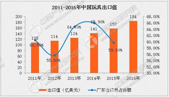 2017年中国玩具市场发展趋势:玩具质量将进一步提高