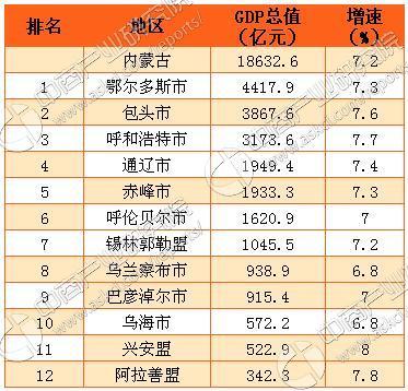 2012鄂尔多斯gdp_2016年内蒙古各盟市GDP排名:鄂尔多斯第一