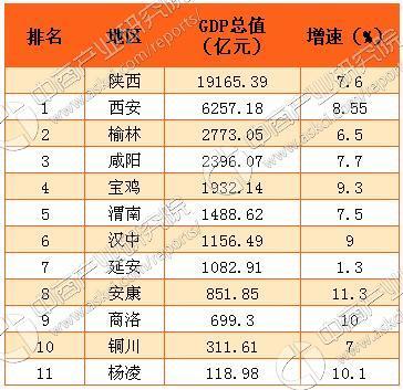 2013gdp各市排名_2016年陕西各市GDP排名:西安排名第一