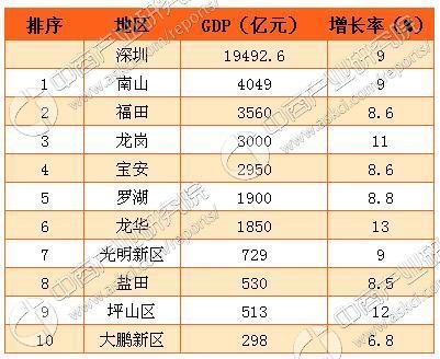 2012深圳各区gdp_2016年深圳各产业增加值及各区GDP排行