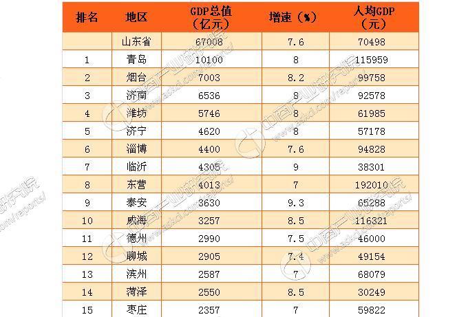 2012人均gdp各省排名_2016年山东省15个市GDP排名:青岛总量第一东营人均第一
