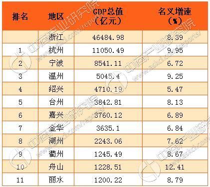 gdp增速_2018年吴江市gdp