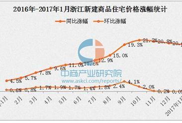 浙江房价涨幅连续3个月回落