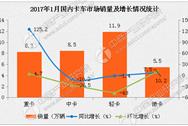 2017年1月貨車市場分析:重卡銷量激增125.2%