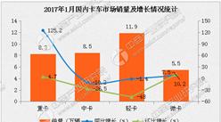 2017年1月货车市场分析:重卡销量激增125.2%