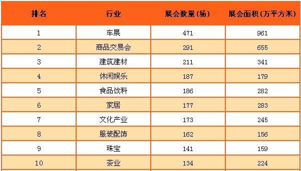 中国会展数量位居前30行业排名:车展位居榜首(附榜单)