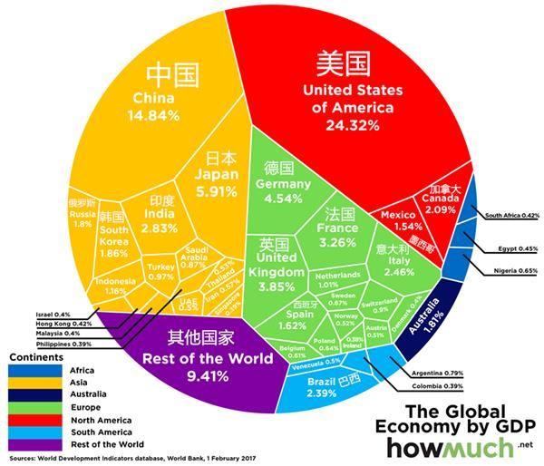 2030年各国gdp排名_2030年中国GDP将超过美国成为世界第一双语