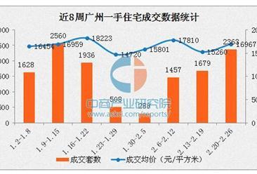 2017年2月广州各区房价排名:越秀区均价超5万