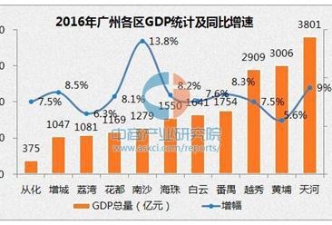 2016年广州各区GDP排名:天河区十连冠