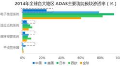 2017年中国自动驾驶行业研究分析报告(图表)