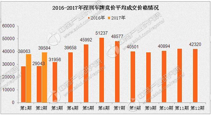 数据来源:中商产业研究院整理 2月深圳春节后首次小汽车车牌竞价已经结束了。回顾2016年车牌竞价情况:2016年上半年小汽车车牌竞价平均成交价一直保持上涨的态势。但是7月车牌竞价平均成交价出现回落,跌至48577元。8、9月小汽车车牌竞价平均成交价格延续7月跌势,但本月跌幅减缓。10月小汽车车牌竞价平均成交价为40894,开始小幅反弹。12月深圳车牌竞价平均成交价微跌,为42320元。车牌竞价平均成交价与最低成交价走势几乎一致,都趋向平稳。2017年深圳小汽车车牌竞价平均成交价走势将与2016年较为相近