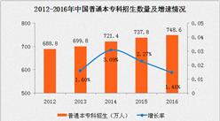 2016年普通本专科招生748.6万人 扩招速度再次放慢(附图表)