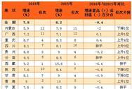 2016年西部12省市区居民人均可支配收入排名(附图表)